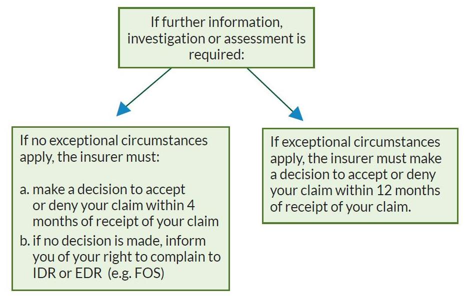 Claims Deadline Chart